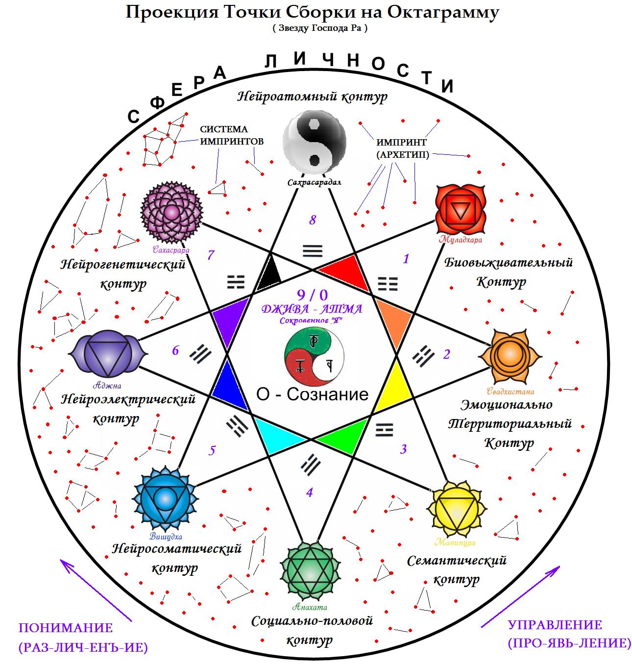 Астрология существует тысячелетия, и это лучшее подтверждение того, что она работает.